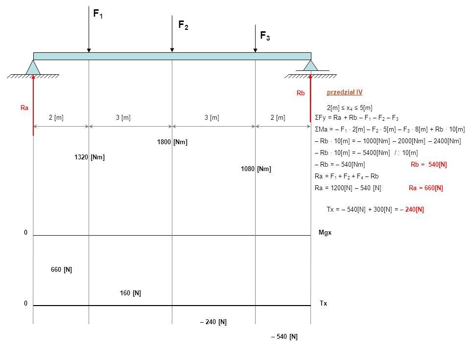 F1 F2 F3 2 [m] 3 [m] Rb przedział II 2[m] ≤ x2 ≤ 5[m]